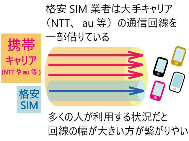 SIMの説明